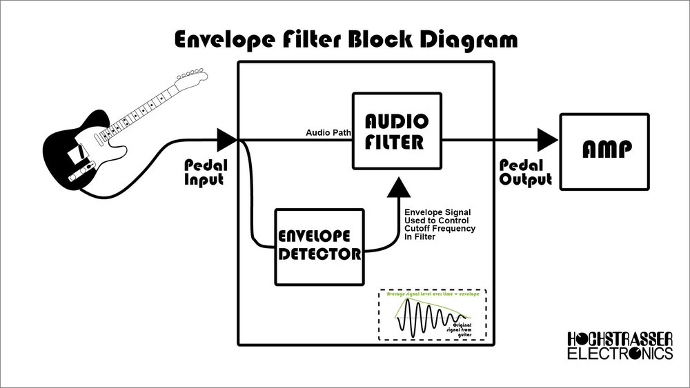 Envelope filters consist of two smaller components; the first being the audio filter itself and the second being the envelope detection and control circuit that controls the audio filter.
