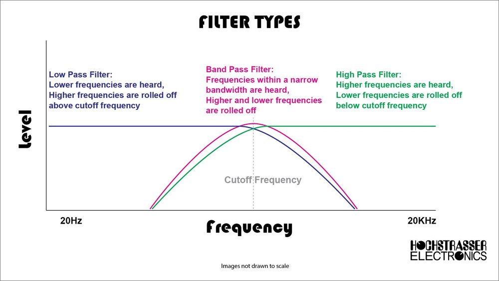 The 3 primary filter types in a state-variable filter are low pass, band pass, and high pass.