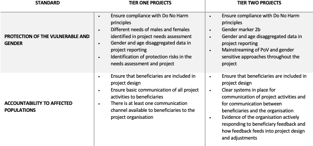 standards for tier 1 and 2 EG grants