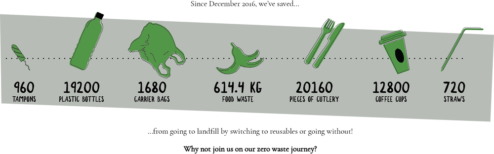 What we saved by going Zero Waste