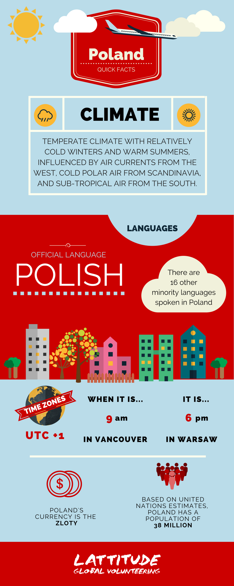 Poland Quick Facts.png