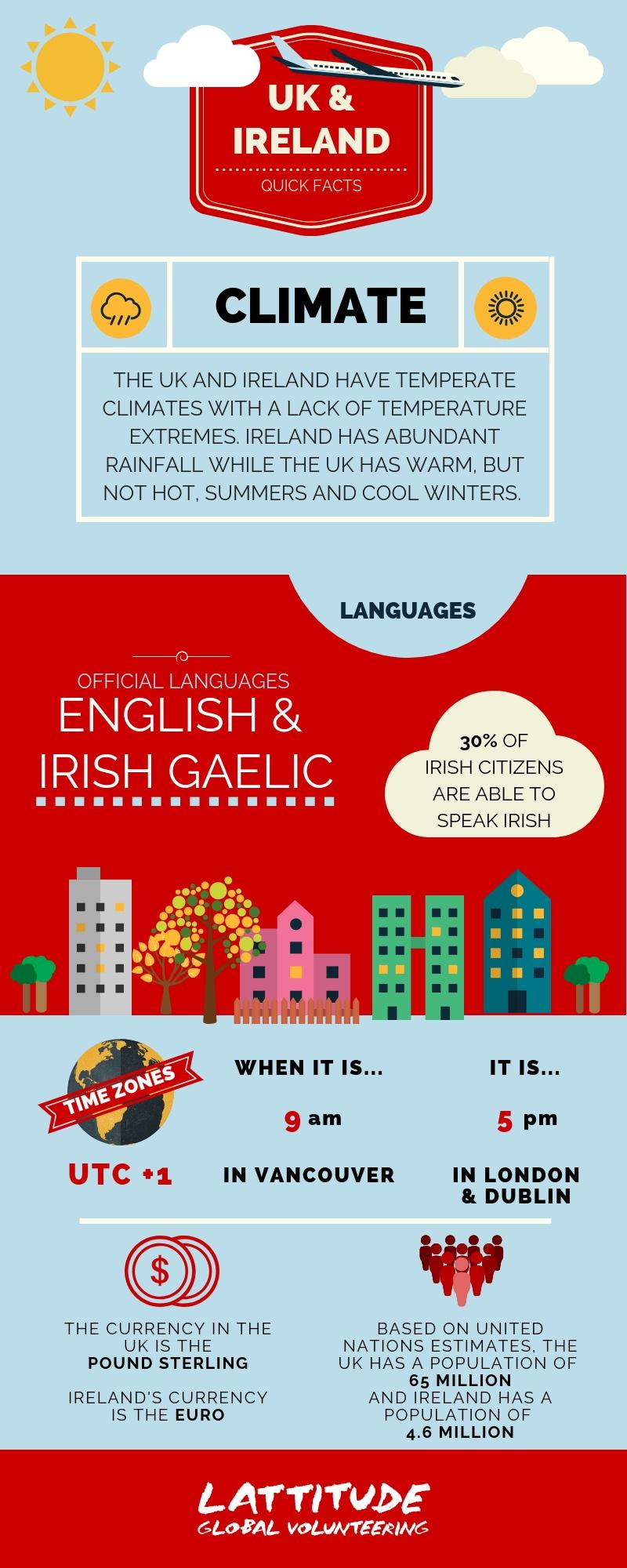 UK & Ireland Quick Facts.jpg