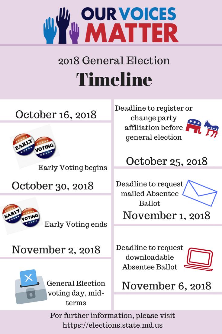 2018 General Election Timeline.png