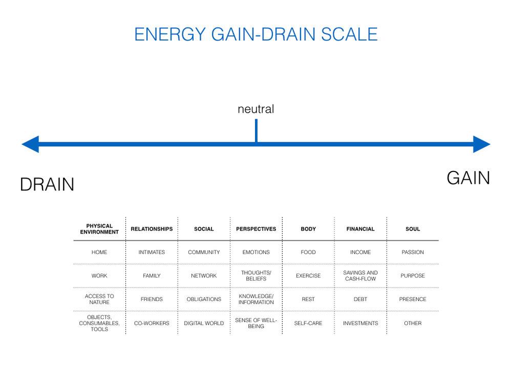 Energy Gain Drain.001.jpg