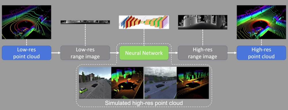 Architecture for high-resolution lidar predictions using low-resolution data