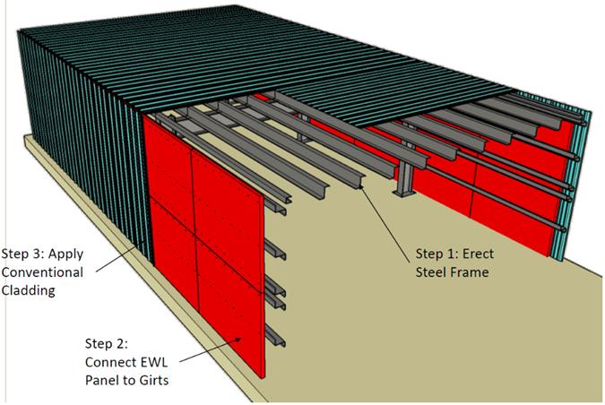 Figure 1. EWL on Building Framing Concept