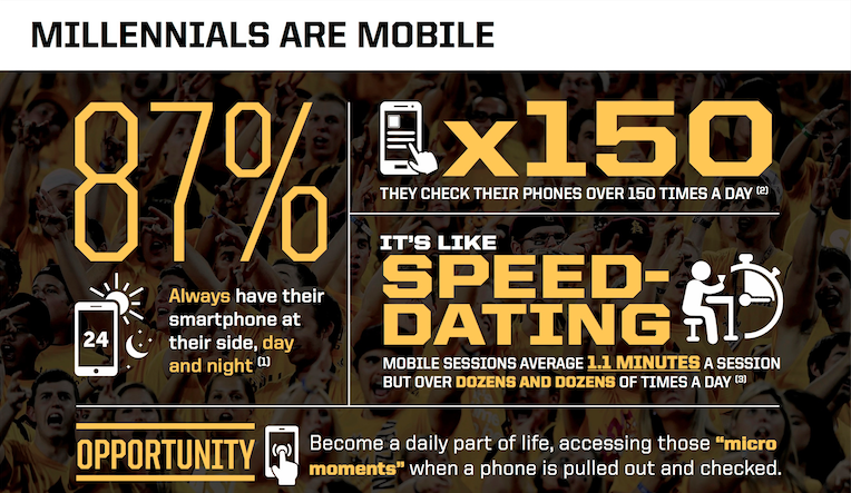 MILLENNIALS-MOBILE-MICRO-MOMENTS