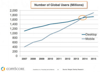 Mobile usage has overtaken Desktop globally (ComScore)