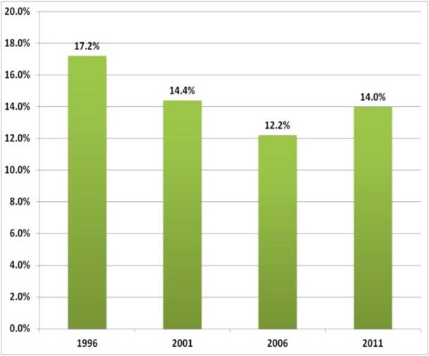 Source: Statistics Canada, Census 1996-2006; National Household Survey