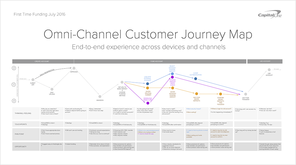 An Integrated Experience I created a journey map to identify gaps and illustrate how a customer can begin a task on one platform, return via messaging, then finish on a more suitable device.