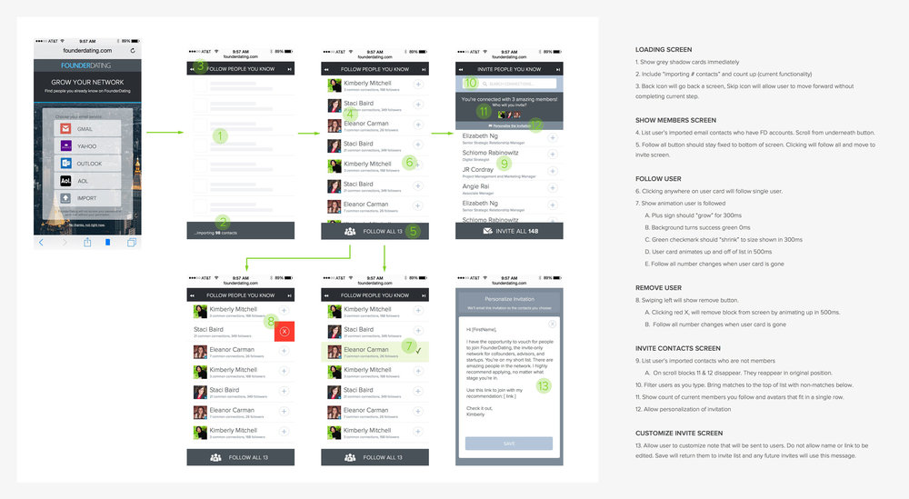 HIGH FIDELITY WIREFRAMES Annotated wireframe for the social connector feature on mobile (happy path).