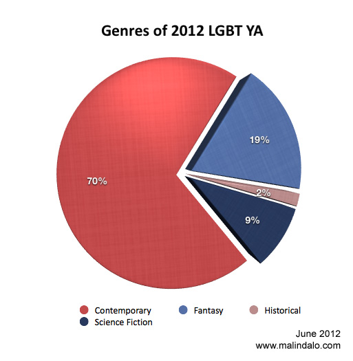 """A chart titled """"Genres of 2012 LGBT YA"""" that shows the proportions of LGBT YA novels in four genre categories: contemporary, fantasy, science fiction, and historical"""