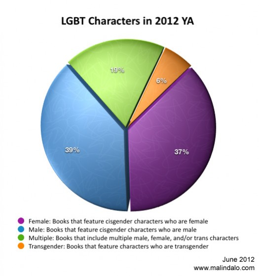"""A chart titled """"LGBT Characters in 2012 YA"""" that breaks down the proportion of books that feature male, female, and transgender characters"""