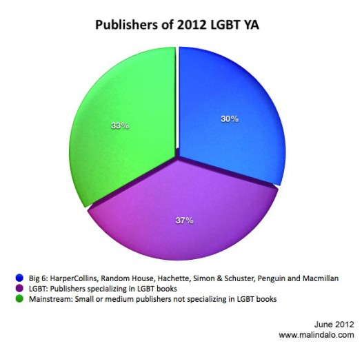 A chart depicting the kinds of publishers that are publishing LGBT YA books in 2012, including the Big 6, mainstream publishers, and LGBT publishers
