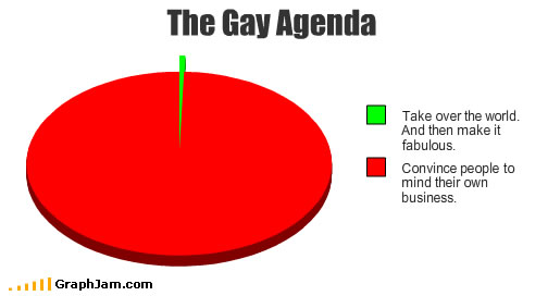 "Pie chart showing the ""gay agenda"""