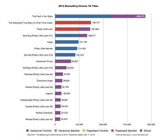 bestselling-diverse-allformats-update