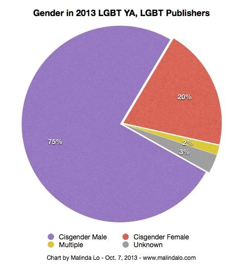yap13-chart-gender-lgbt