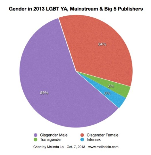 yap13-chart-gender-mainstream