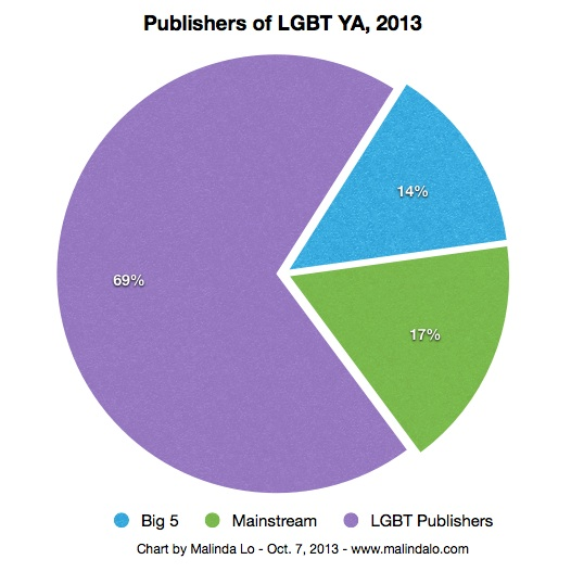 Chart: 69% of LGBT YA is published by LGBT publishers; 14% by the Big 5; 17% by other mainstream publishers.