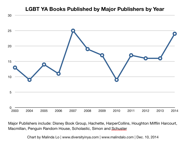 2003to2014lgbtya-publishers2
