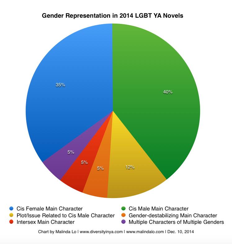 2014lgbtya-gender