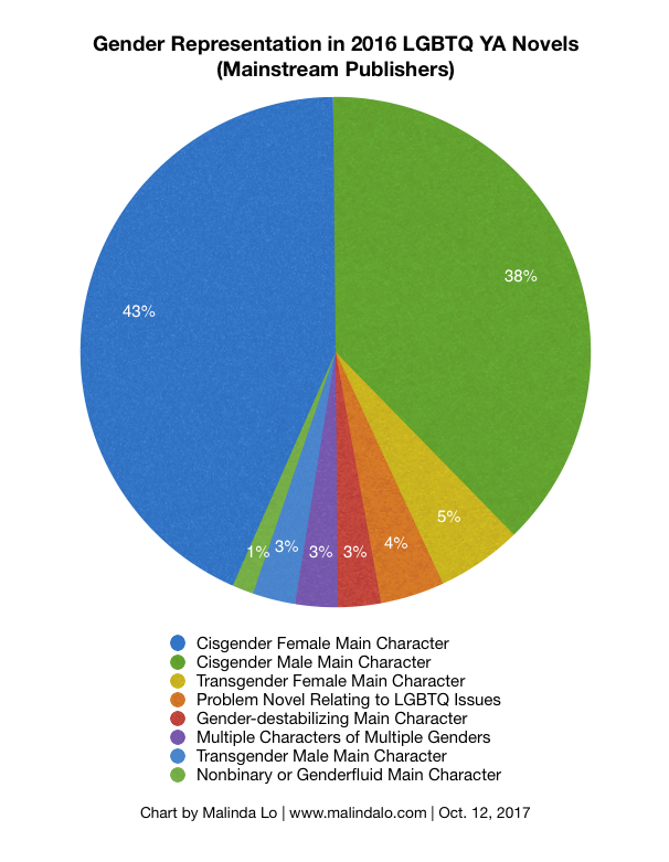 lgbtq ya by the numbers 2015 16 malinda lo