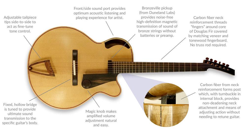Guitars2 — Ken Parker Archtops
