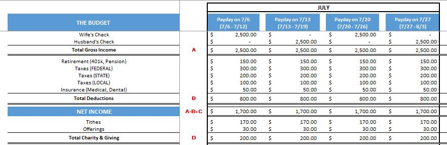 Typically, we have 4 paychecks (1 check per week) between us in a month. There are times where we will have 5 total paychecks that hit our account in a month, when one of us receives 3 checks for the month. The next 3 paycheck months for 2018 are August and November.