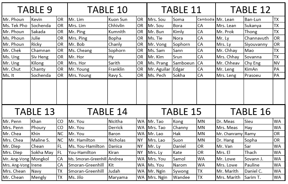 Table 9-16 Guest Assignment.PNG