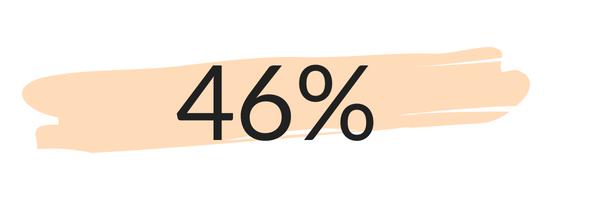 höhere Öffnungsrate  im   E-Mail-Marketing   nach den Optimierungsmassnahmen von onlineKarma.