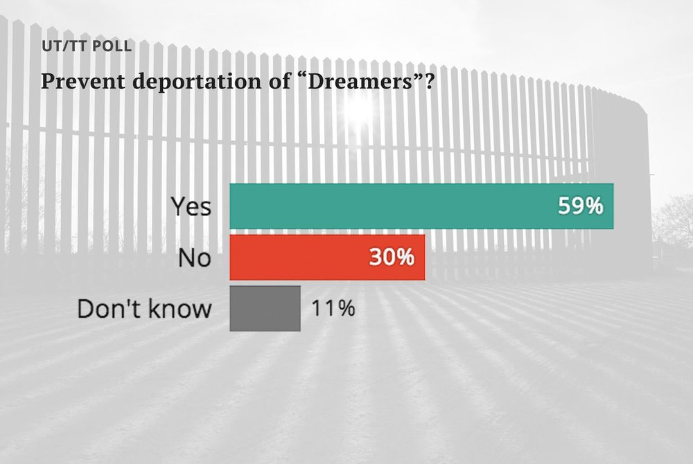 UT/TT Poll: A hard line on immigration, but not on deporting
