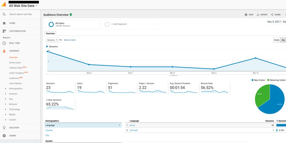 Google Analytics - Audience Report | TC Design Studio