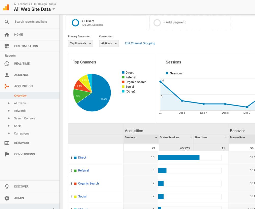 Google Analytics - Acquisition Report | TC Design Studio
