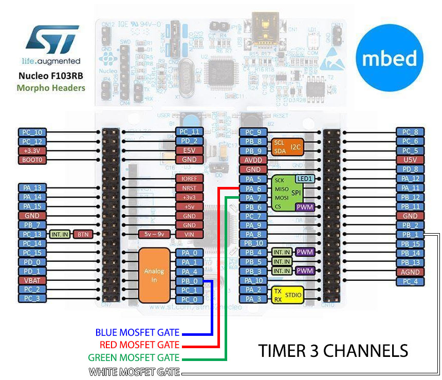 Nucleo-STM32F103 pinout with PWM channels chosen.
