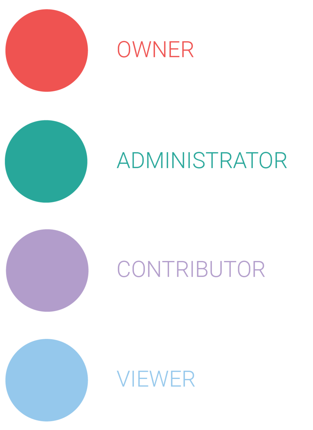 Organisation Level - When you join an organisation you will be given an organisation role. This will determine your access level to the organsation.This does not determine your access levels to projects.