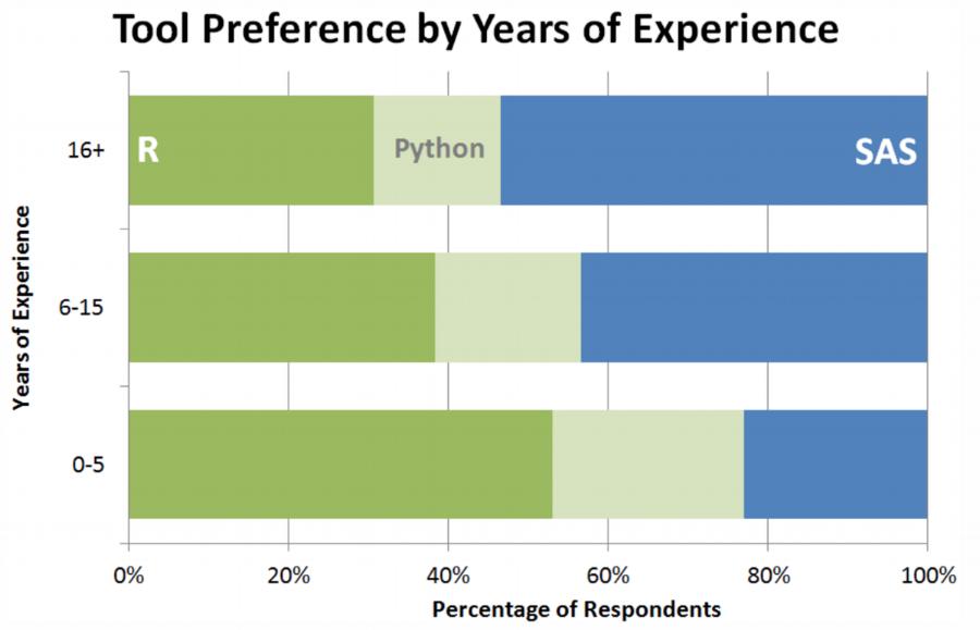 http://www.kdnuggets.com/2016/07/burtchworks-sas-r-python-analytics-pros-prefer.html