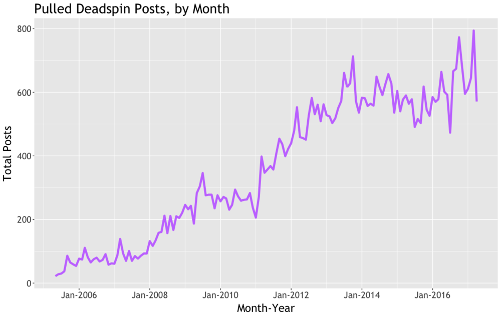 What Makes Content Go Viral? Scraping Deadspin To Find Out — A