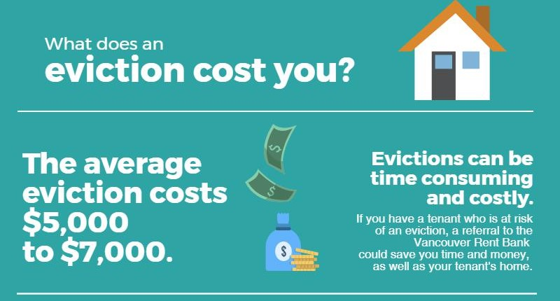 Learn more here about the cost of evictions for landlords.