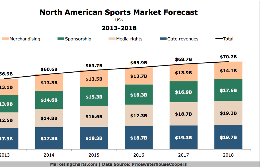 PwC-North-American-Sports-Market-Forecast-2013-2018-Oct2014.png
