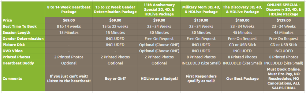 Gender, 3D, 4D, & HDLive Ultrasound Pricing Comparison