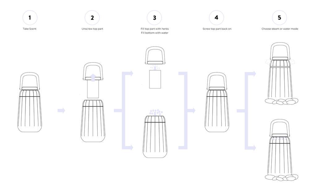 mora scent interaction process - elias pfuner
