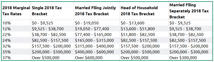 Marginal Income Tax Rates and Brackets.PNG