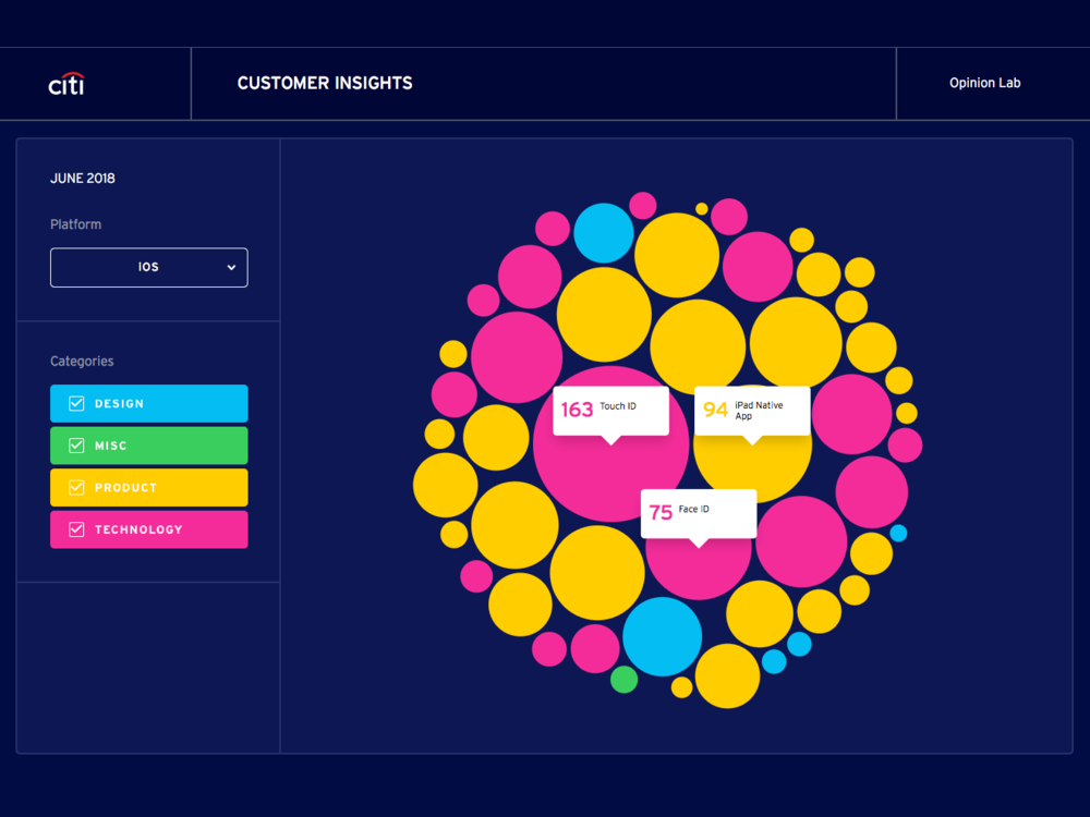 customer insights dashboard -