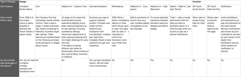 Lists of iOS 9 important updates and evaluation of their value to us