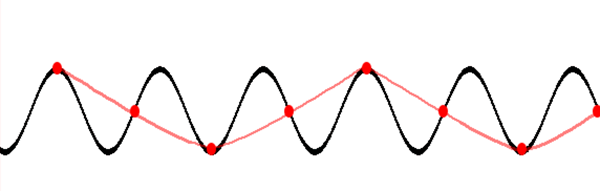 Illustration of how sampling rate can generate a different waveform. Black: Original waveform; Red dots: Sampling of the original waveform. When a line (red) is interpolated among the sampled points of the original waveform, a waveform of a different frequency is generated.