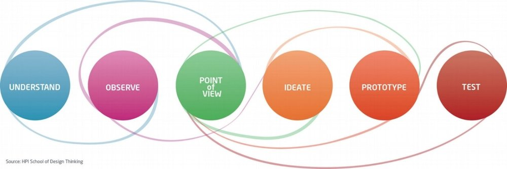 Design+Thinking+graphic.jpeg