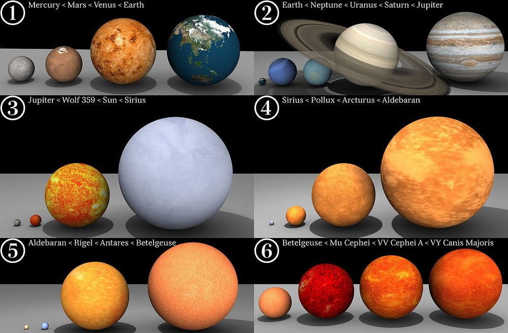Relative sizes of some common celestial objects. The Sarcophagus falls between Rigel and Antares.