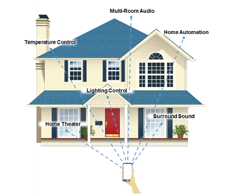 Smart Home Automation - Let us help to bring your home into the future by designing a smart home automation system that suits your needs. We have experience with all the latest smart home technology to help simplify your life. We will design and install a system that works perfectly for your unique space and needs.