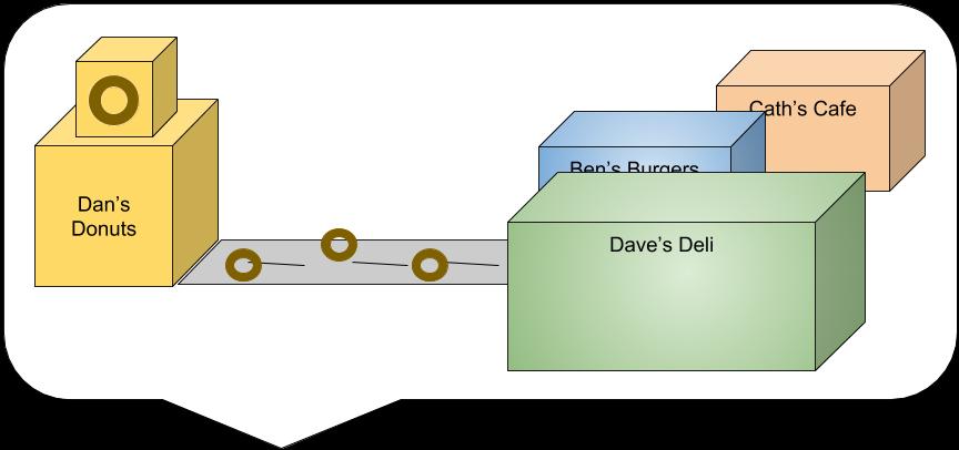 API sausage factory example (2).png