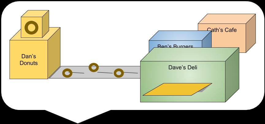 API sausage factory example (1).png